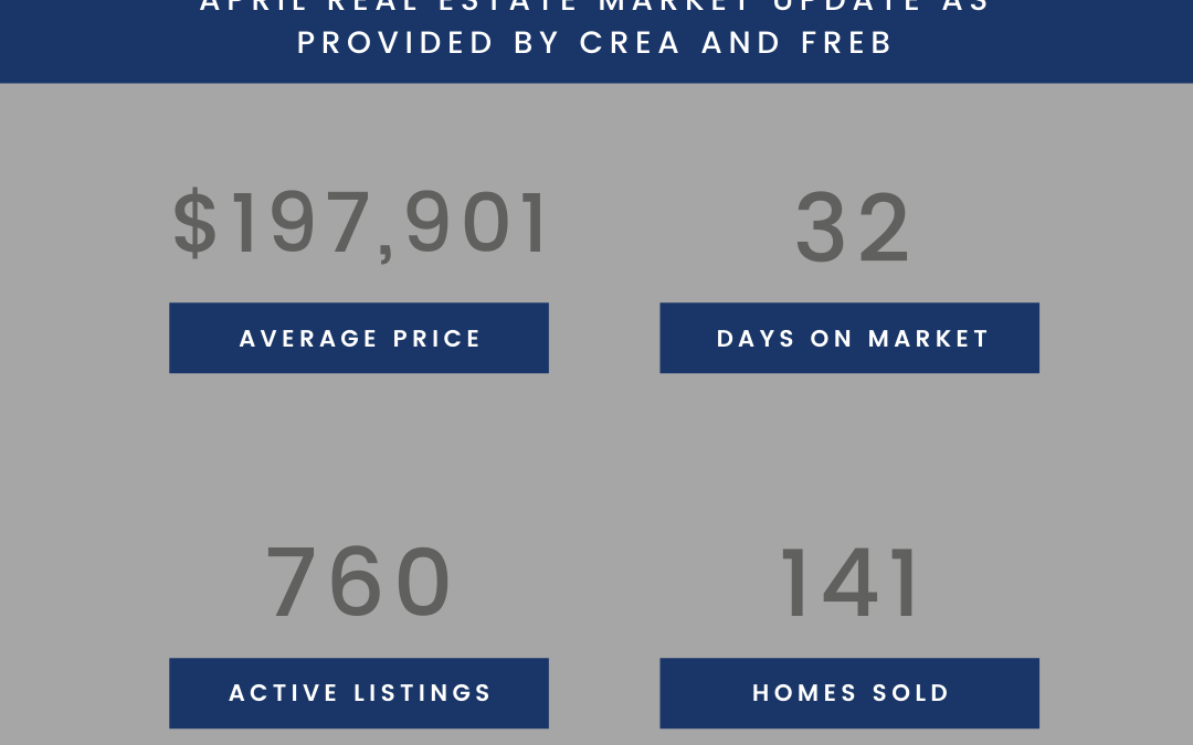 April 2020 Real Estate Stats