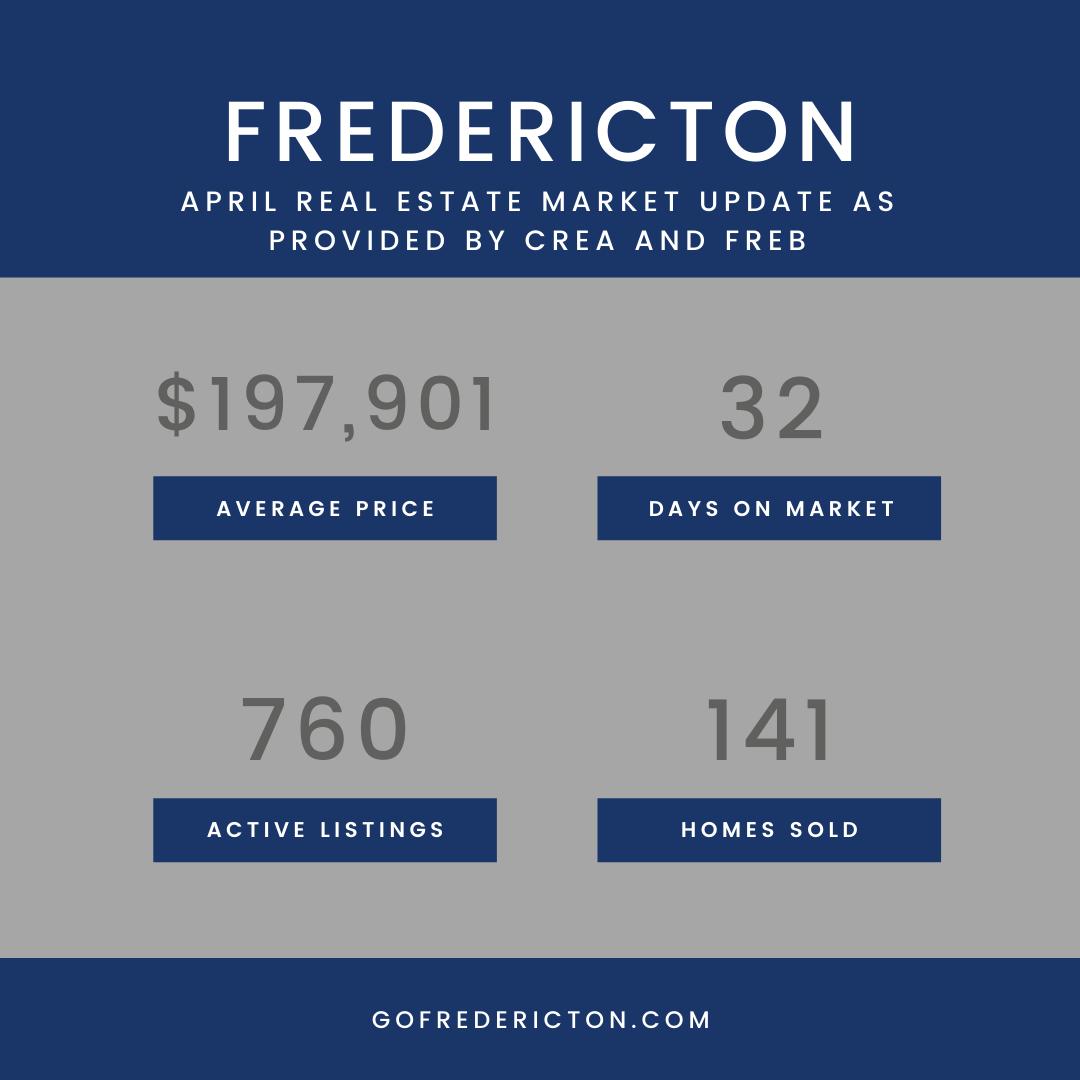 April 2020 Real Estate Statistics