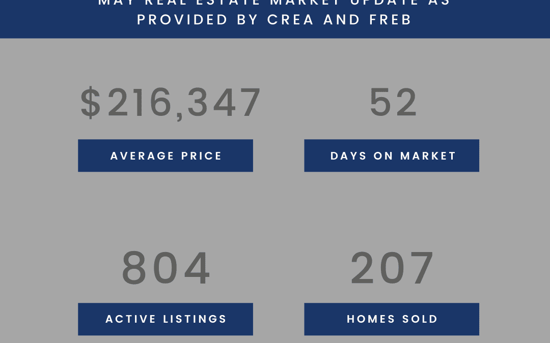 May Stats from CREA and FREB