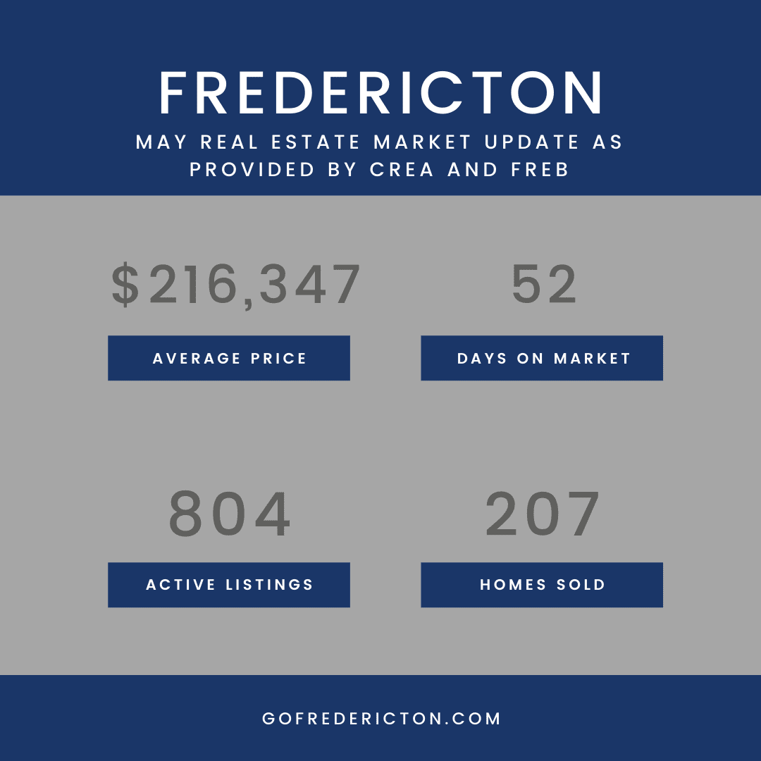 May Real Estate Stats Fredericton NB